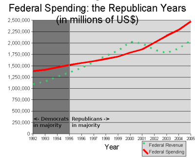 chart of Federal Spending, the Republican years: a line, for federal spending, heading steadily upward