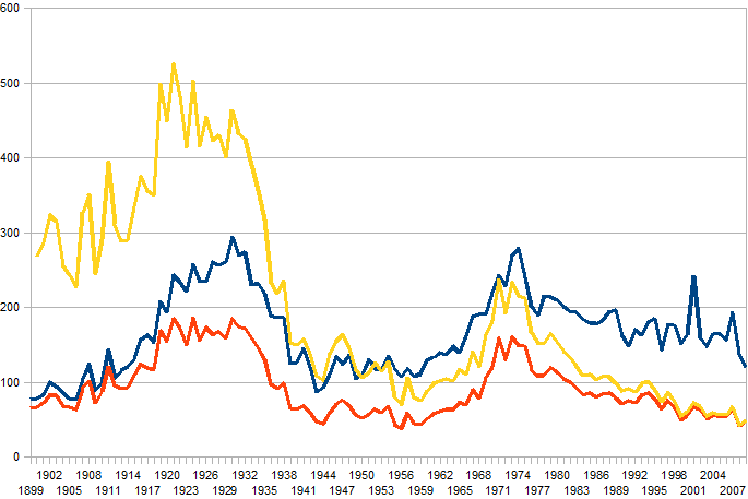 Here's a chart showing three lines, each sinking steadily with occasional upticks, for the total number of police deaths, the total number due to violent attacks, and the total number of violent deaths adjusted for 2009 population. The yellow line, representing the number of violent deaths of cops adjusted for U.S. resident population, shows the steepest and most consistent decline, with 2008 and 2009 lower than any other years else on the chart.